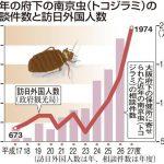 南京虫(トコジラミ)の相談件数と訪日外国人数